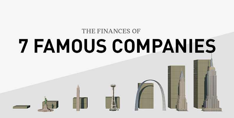 The Finances of 7 Famous Companies, Visualized