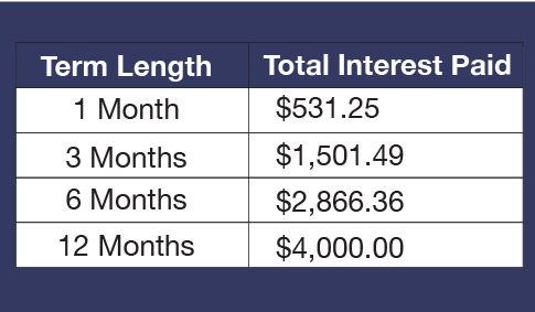 Table with APR Per Month